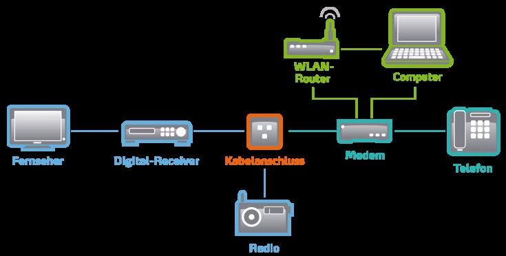 Anschlussmöglichkeiten mit dem Breitbandkabelanschluss